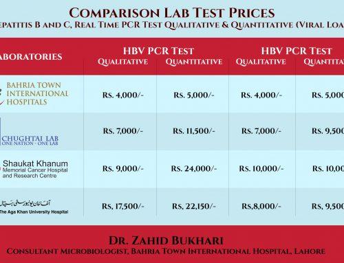 Comparison Lab Test Prices
